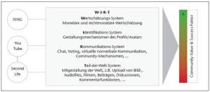 WIKT Metamodell von Andreas Mertens